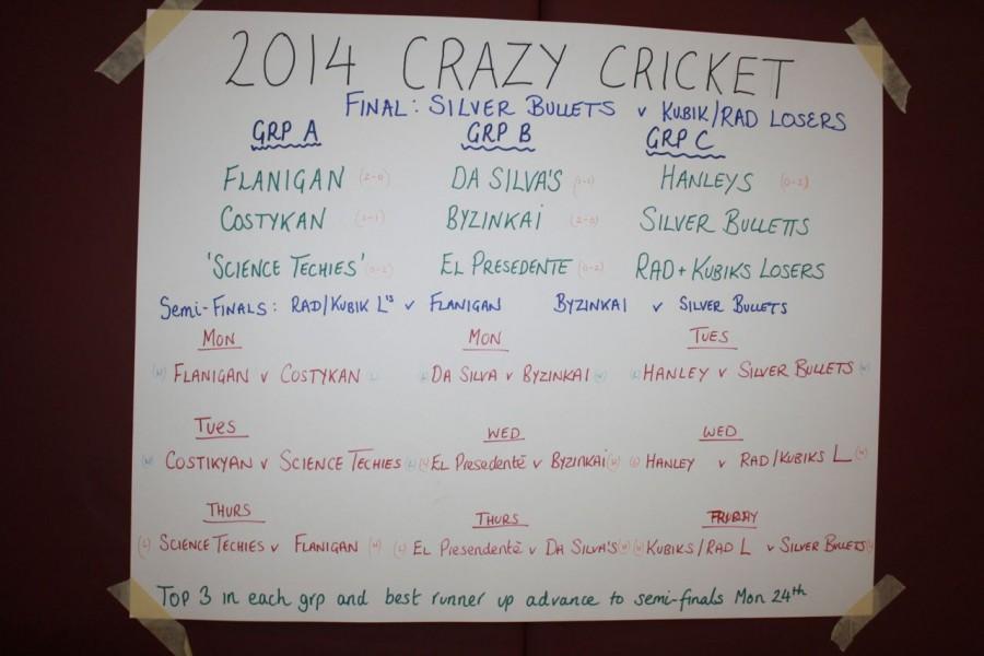Bracket for cricket tournament