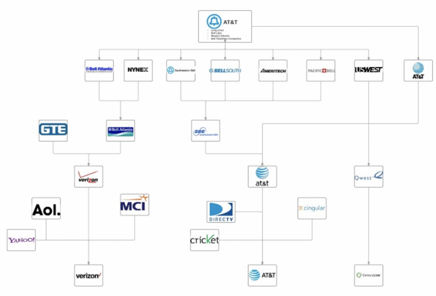 Flow chart illustrating the mergers and buyouts of the different telecom companies that descended from the Bell System from the years 1983 to 2016.   Each logo is used as a representation of their respective organizations and are secured by their own copyright.
