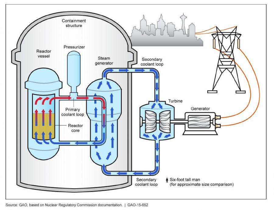 Inside a nuclear reactor.